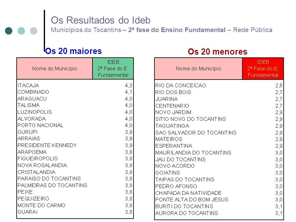 Os 20 maiores Os 20 menores Os Resultados do Ideb Municípios do Tocantins – 2ª fase do Ensino Fundamental – Rede Pública