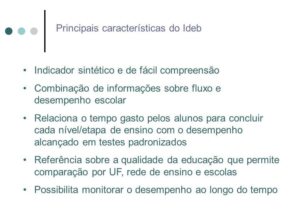 O Ideb é a combinação de dois indicadores: (i)o desempenho obtido pelos alunos nos testes padronizados (Prova Brasil ou Saeb) (ii)a taxa de aprovação Quanto melhor o desempenho dos alunos nos testes e maior a taxa de aprovação, mais elevado será o Ideb Para melhorar o Ideb, as redes de ensino e as escolas têm que trabalhar nas duas dimensões do indicador, simultaneamente O Ideb varia de 0 a 10 A lógica e as características do Ideb