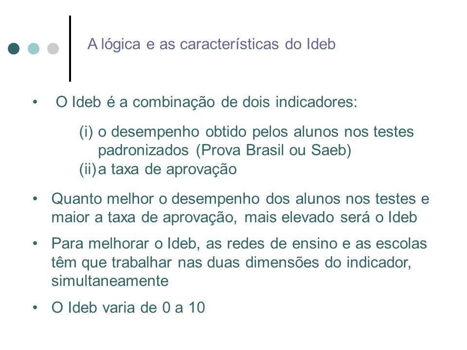 O Ideb é a combinação de dois indicadores: (i)o desempenho obtido pelos alunos nos testes padronizados (Prova Brasil ou Saeb) (ii)a taxa de aprovação