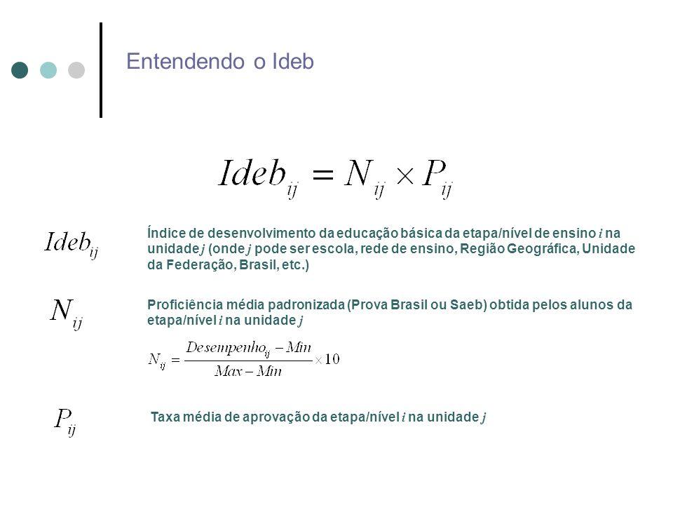 Entendendo o Ideb Exemplo de cálculo - Brasil 2005 Média