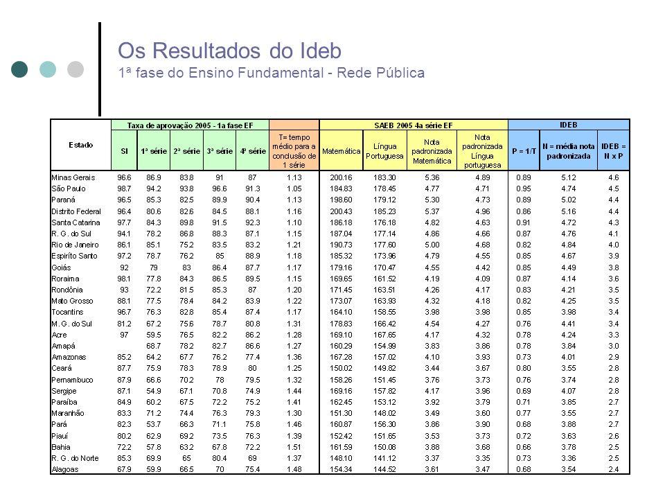 Os Resultados do Ideb 1ª fase do Ensino Fundamental - Rede Pública