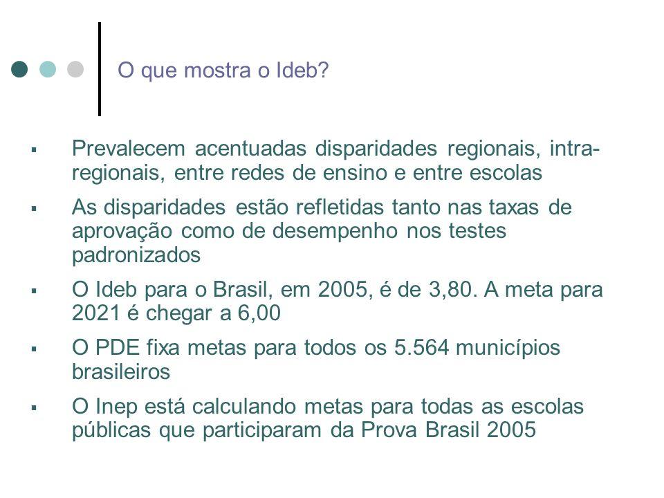 Metas até 2021: Projeções do Ideb oO esforço de cada rede deve contribuir para o Brasil atingir a meta de 2021 (metas individuais diferentes) oAs trajetórias do Ideb, por rede, devem contribuir para reduzir as desigualdade (esforços diferentes) oSupõem-se comportamento de uma função Logística oInformações necessárias para projetar a trajetória do Ideb oIdeb inicial (Ideb de 2005) oMeta (Ideb de 2021) oTempo para a Meta, em anos (16 anos) oEsforço necessário