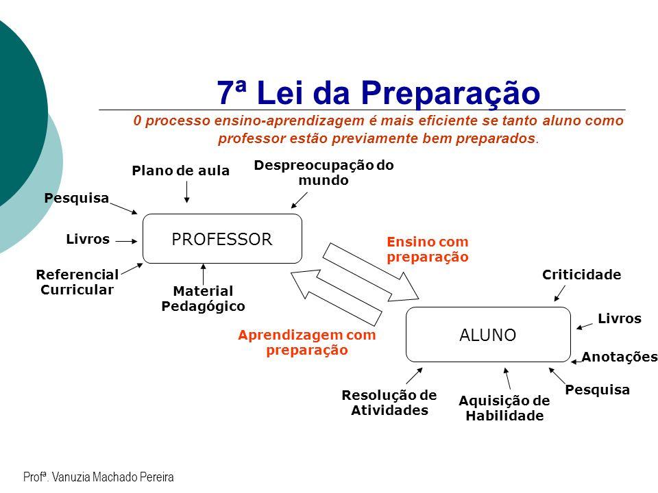 7ª Lei da Preparação 0 processo ensino-aprendizagem é mais eficiente se tanto aluno como professor estão previamente bem preparados. Pesquisa Livros R