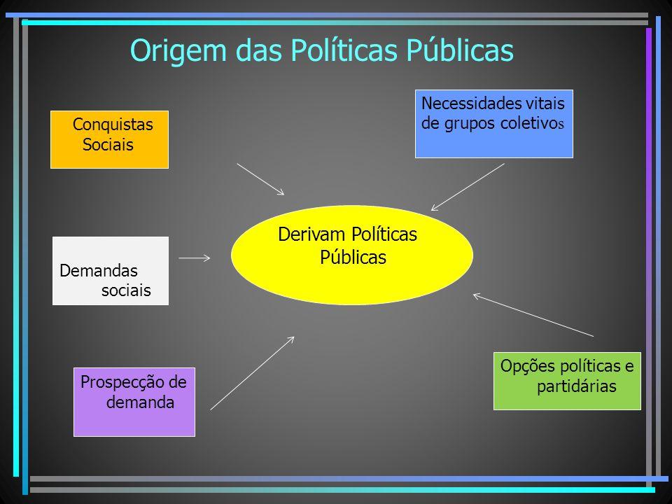 Origem das Políticas Públicas Prospecção de demanda Necessidades vitais de grupos coletivo s Derivam Políticas Públicas Opções políticas e partidárias