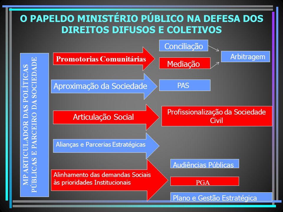 O PAPELDO MINISTÉRIO PÚBLICO NA DEFESA DOS DIREITOS DIFUSOS E COLETIVOS MP ARTICULADOR DAS POLÍTICAS PÚBLICAS E PARCEIRO DA SOCIEDADE Promotorias Comu
