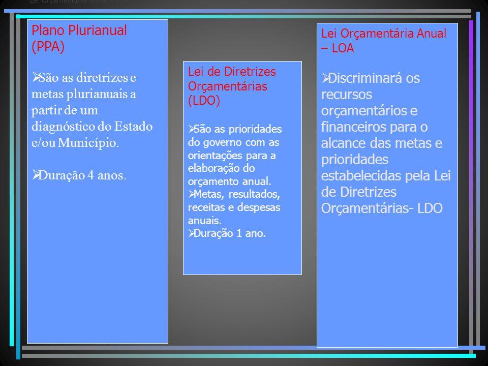 Plano Plurianual (PPA) São as diretrizes e metas plurianuais a partir de um diagnóstico do Estado e/ou Município. Duração 4 anos. Lei de Diretrizes Or