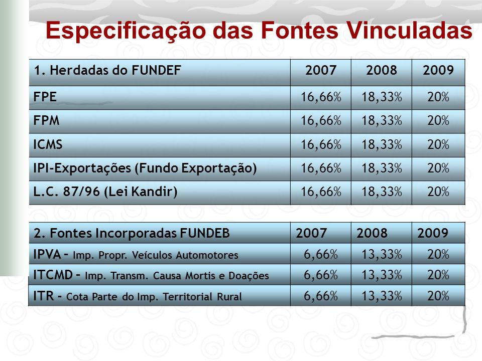 Especificação das Fontes Vinculadas 1. Herdadas do FUNDEF200720082009 FPE16,66%18,33%20% FPM16,66%18,33%20% ICMS16,66%18,33%20% IPI-Exportações (Fundo