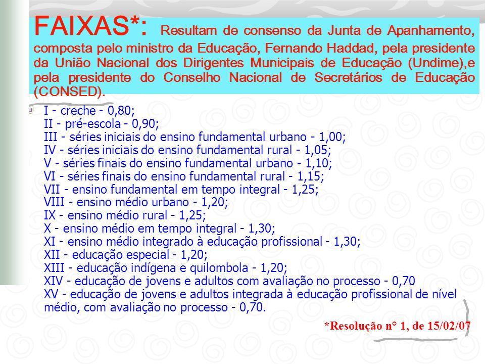 FAIXAS*: Resultam de consenso da Junta de Apanhamento, composta pelo ministro da Educação, Fernando Haddad, pela presidente da União Nacional dos Diri