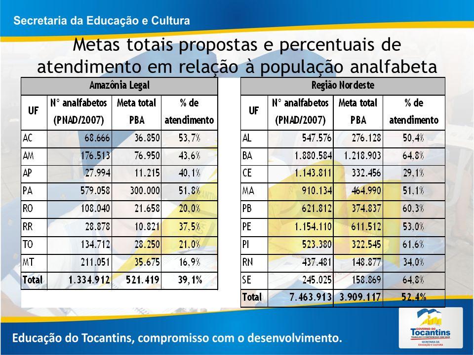 ESTRUTURA DO PROGRAMA DE ALFABETIZAÇÃO DE JOVENS E ADULTOS/BRASIL ALFABETIZADO FORMAÇÃO INICIAL/CONTINUADA MONITORAMENTO: ACOMPANHAMENTO, AVALIAÇÃO, APLICAÇÃO DOS TESTES COGNITIVOS PAGAMENTO DE BOLSAS/ FNDE DISTRIBUIÇÃO DE MATERIAL GENEROS ALIMENTICIOS