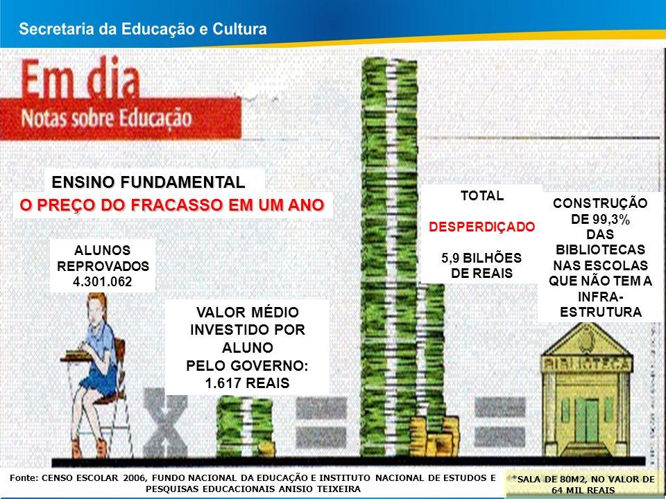 CONSTRUÇÃO DE 99,3% DAS BIBLIOTECAS NAS ESCOLAS QUE NÃO TEM A INFRA- ESTRUTURA Fonte: CENSO ESCOLAR 2006, FUNDO NACIONAL DA EDUCAÇÃO E INSTITUTO NACIONAL DE ESTUDOS E PESQUISAS EDUCACIONAIS ANISIO TEIXEIRA *SALA DE 80M2, NO VALOR DE 64 MIL REAIS ALUNOS REPROVADOS 4.301.062 ENSINO FUNDAMENTAL O PREÇO DO FRACASSO EM UM ANO VALOR MÉDIO INVESTIDO POR ALUNO PELO GOVERNO: 1.617 REAIS TOTAL DESPERDIÇADO 5,9 BILHÕES DE REAIS