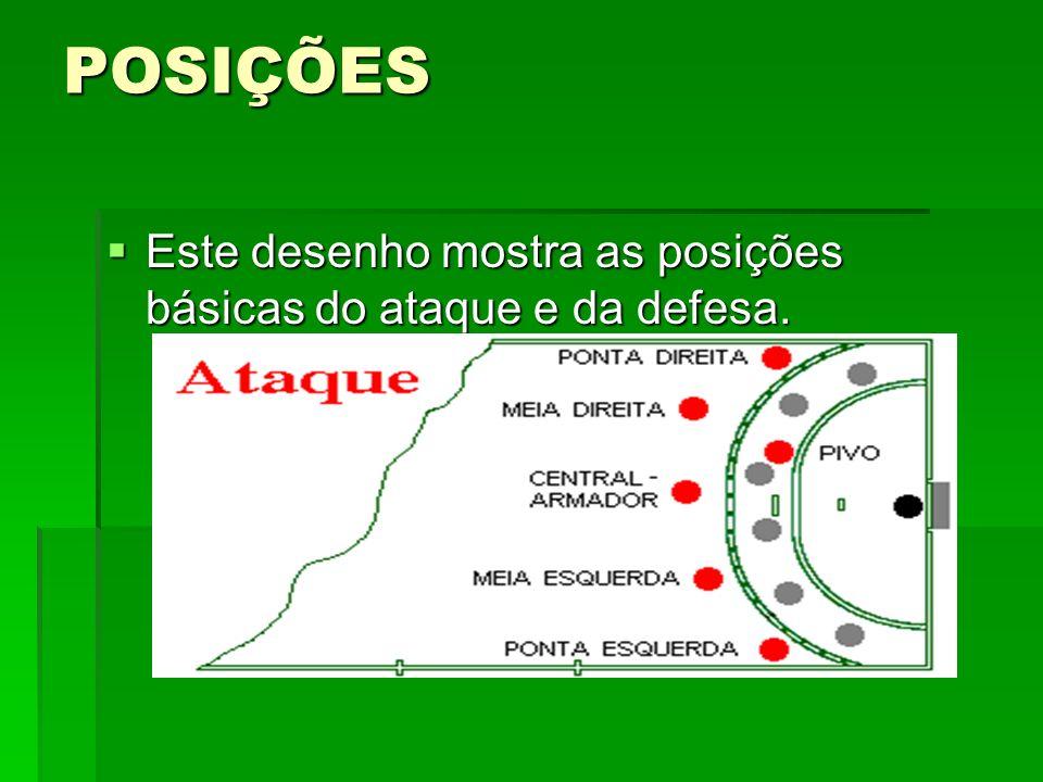 POSIÇÕES Este desenho mostra as posições básicas do ataque e da defesa. Este desenho mostra as posições básicas do ataque e da defesa.