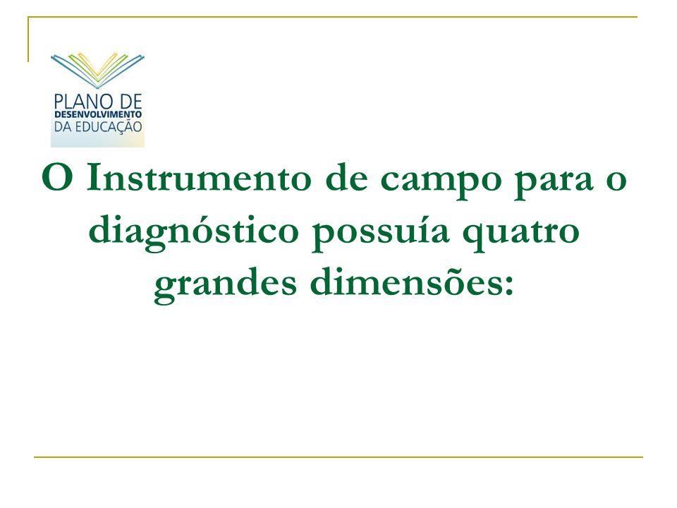 O Instrumento de campo para o diagnóstico possuía quatro grandes dimensões: