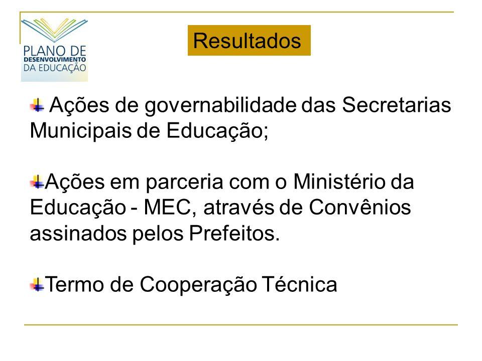 Ações de governabilidade das Secretarias Municipais de Educação; Ações em parceria com o Ministério da Educação - MEC, através de Convênios assinados pelos Prefeitos.