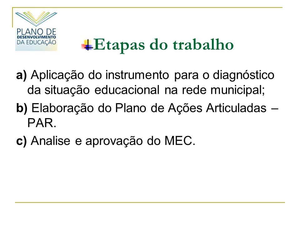 Etapas do trabalho a) Aplicação do instrumento para o diagnóstico da situação educacional na rede municipal; b) Elaboração do Plano de Ações Articuladas – PAR.