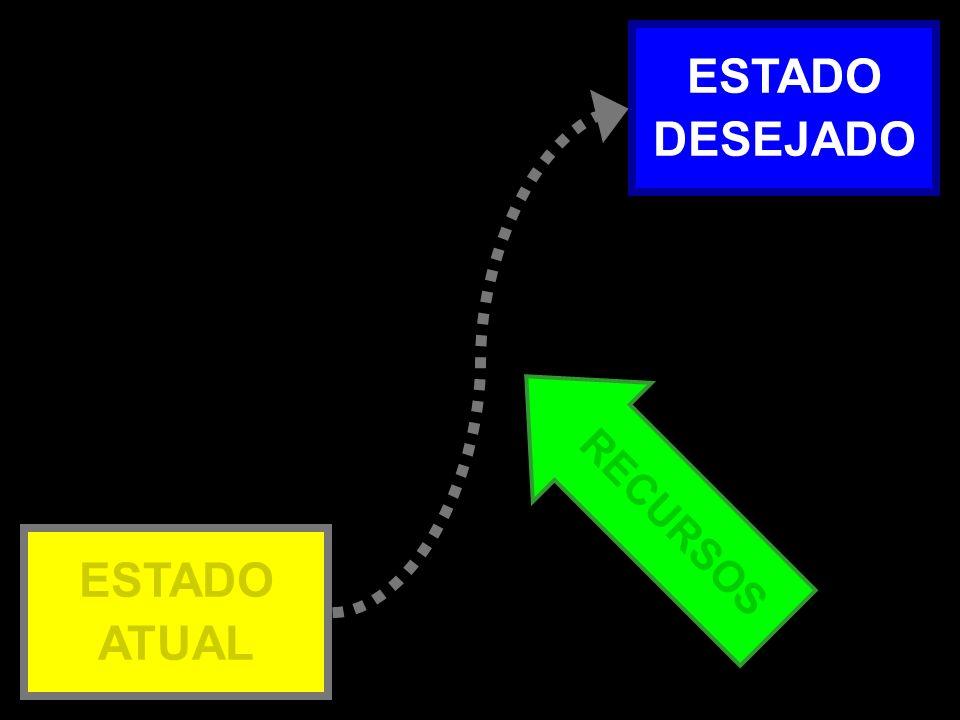 Atual x Desejado – 2b RECURSOS ESTADO ATUAL ESTADO DESEJADO