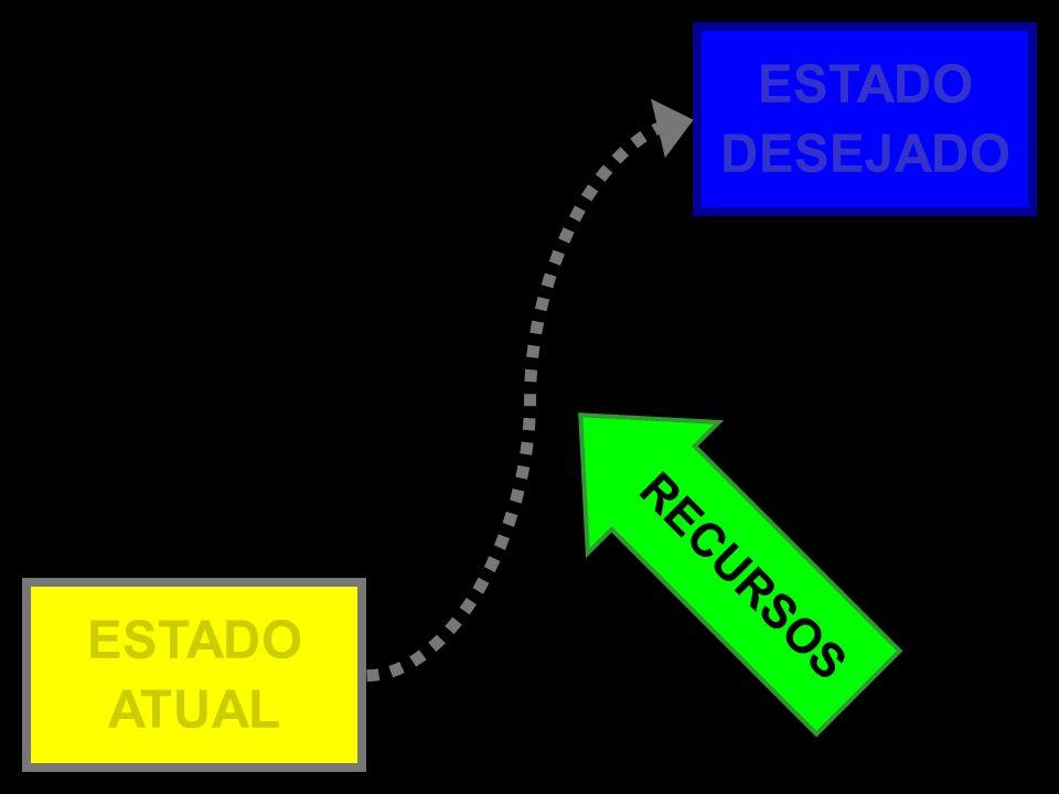 Atual x Desejado – 3b RECURSOS ESTADO ATUAL ESTADO DESEJADO
