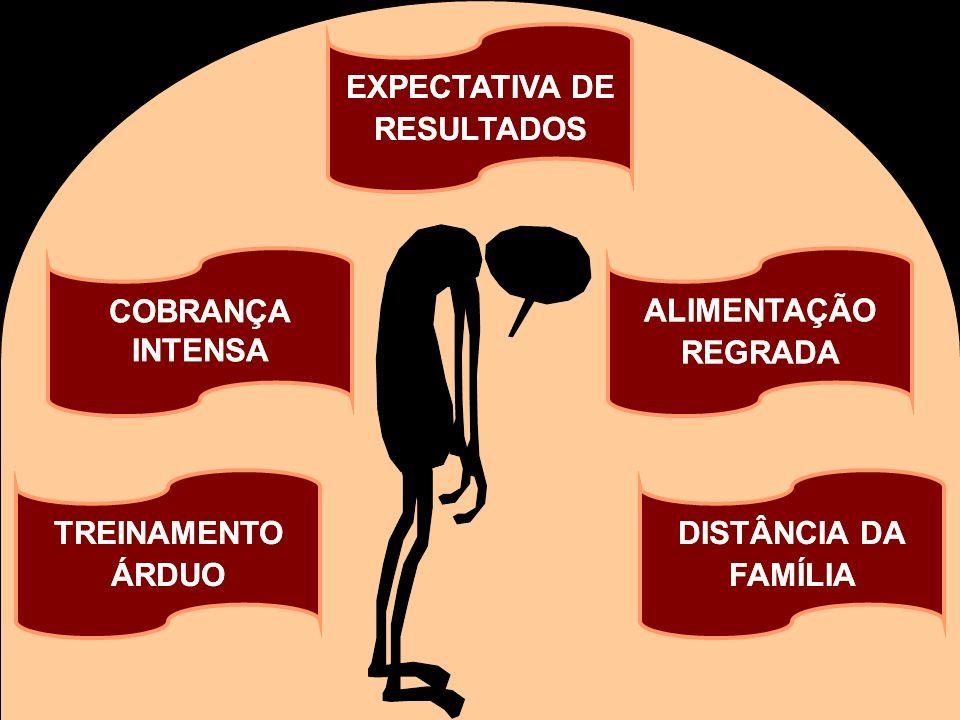 COBRANÇA INTENSA DISTÂNCIA DA FAMÍLIA ALIMENTAÇÃO REGRADA Pressão sobre atletas EXPECTATIVA DE RESULTADOS TREINAMENTO ÁRDUO TREINAMENTO ÁRDUO COBRANÇA