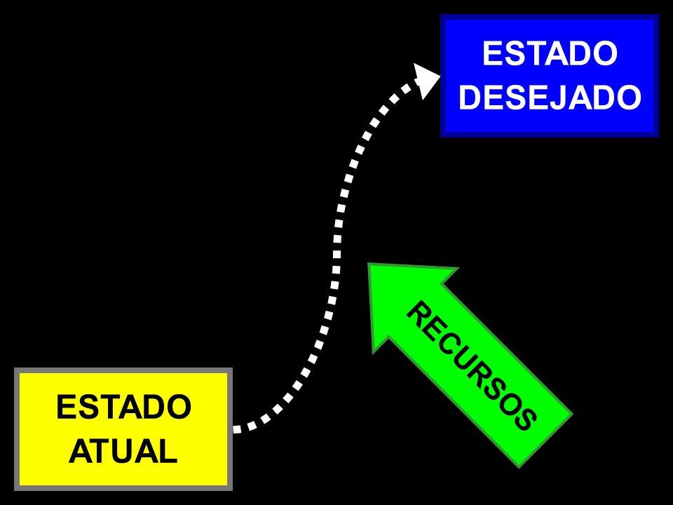 Atual x Desejado – 1a RECURSOS ESTADO ATUAL ESTADO DESEJADO
