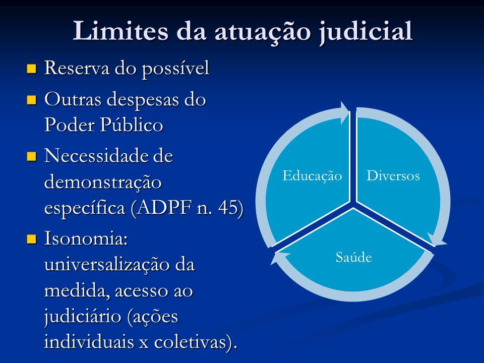 Limites da atuação judicial Reserva do possível Reserva do possível Outras despesas do Poder Público Outras despesas do Poder Público Necessidade de d