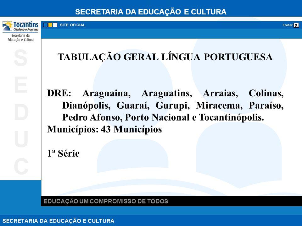 SECRETARIA DA EDUCAÇÃO E CULTURA x Fechar EDUCAÇÃO UM COMPROMISSO DE TODOS SEDUCSEDUC TABULAÇÃO GERAL LÍNGUA PORTUGUESA DRE: Araguaina, Araguatins, Arraias, Colinas, Dianópolis, Guaraí, Gurupi, Miracema, Paraíso, Pedro Afonso, Porto Nacional e Tocantinópolis.