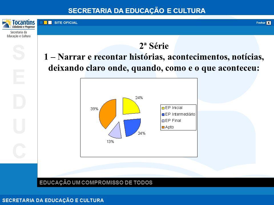 SECRETARIA DA EDUCAÇÃO E CULTURA x Fechar EDUCAÇÃO UM COMPROMISSO DE TODOS SEDUCSEDUC 2 – Identificar a idéia central do texto: