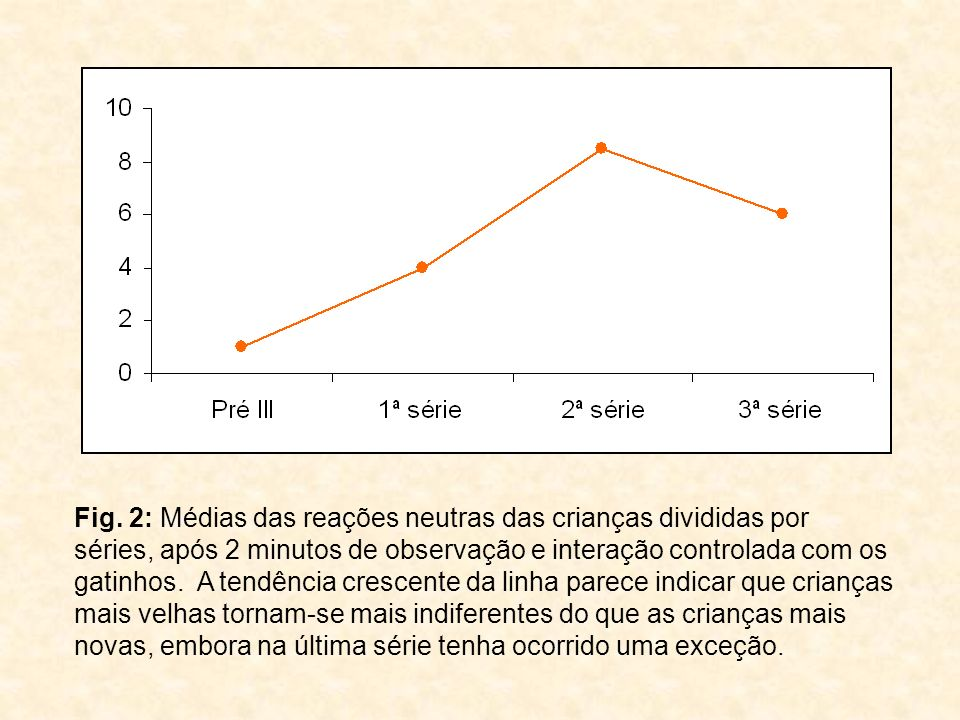 Fig. 2: Médias das reações neutras das crianças divididas por séries, após 2 minutos de observação e interação controlada com os gatinhos. A tendência
