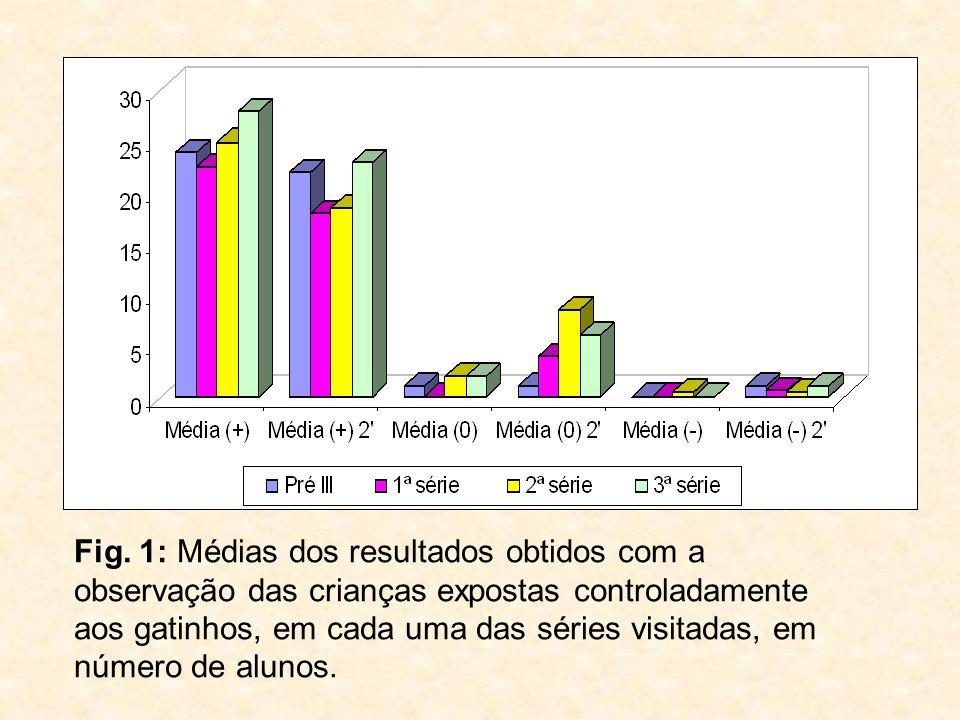 Fig. 1: Médias dos resultados obtidos com a observação das crianças expostas controladamente aos gatinhos, em cada uma das séries visitadas, em número