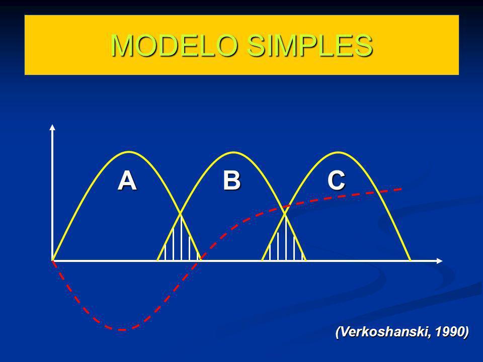 ABC (Verkoshanski, 1990) MODELO SIMPLES