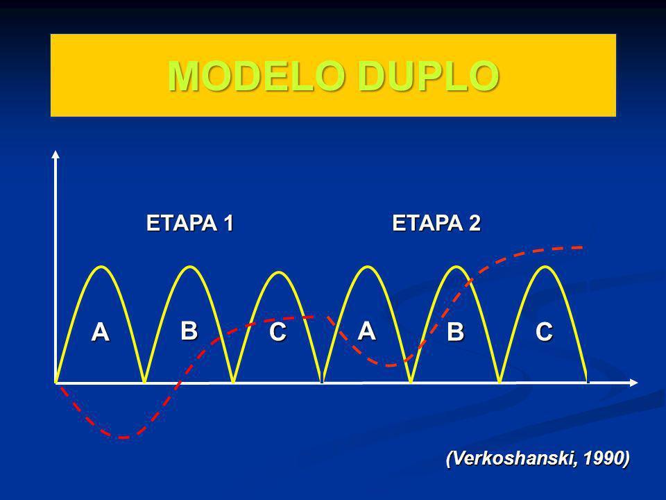 A (Verkoshanski, 1990) B C A BC ETAPA 1 ETAPA 2 MODELO DUPLO