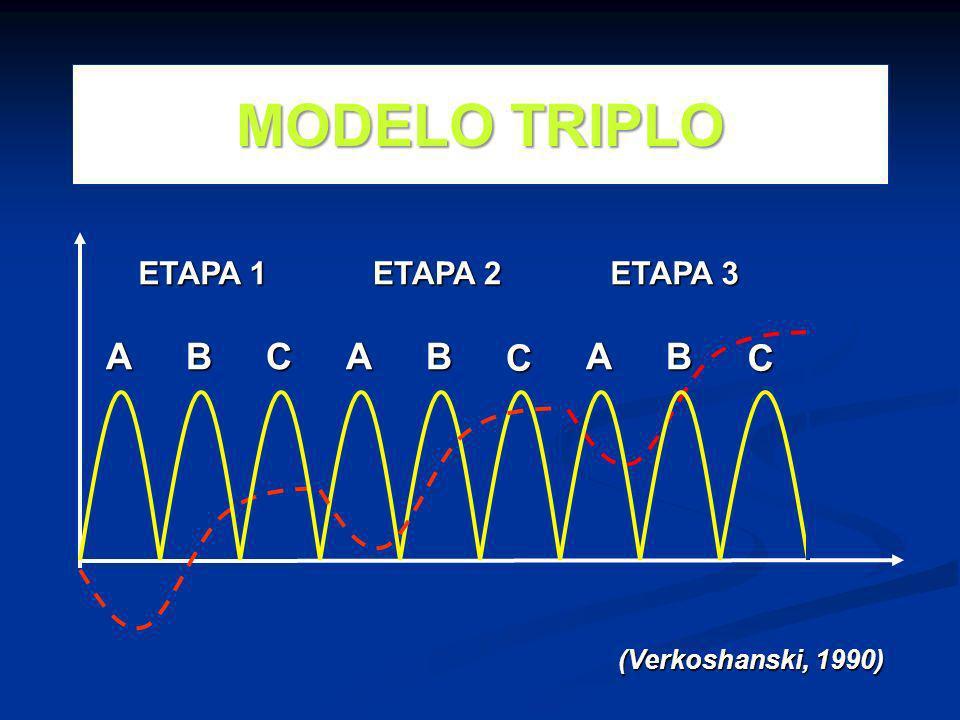 A (Verkoshanski, 1990) BCAB C ETAPA 1 ETAPA 2 ETAPA 3 C BA MODELO TRIPLO