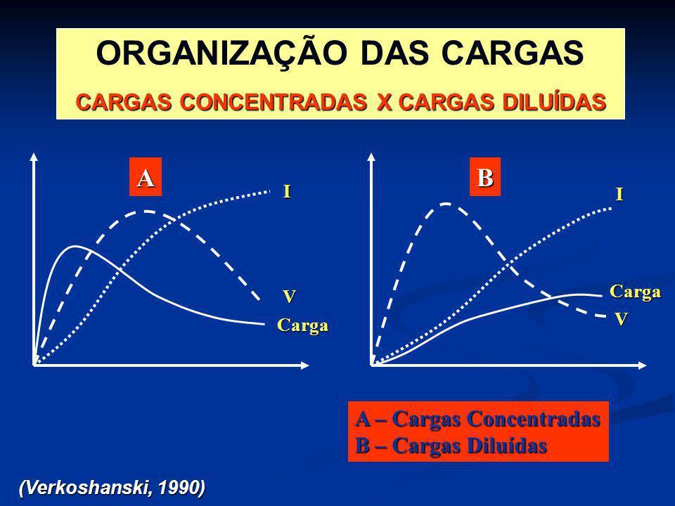 ORGANIZAÇÃO DAS CARGAS CARGAS CONCENTRADAS X CARGAS DILUÍDAS (Verkoshanski, 1990) AB A – Cargas Concentradas B – Cargas Diluídas I V Carga I V Carga