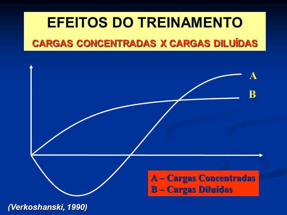 EFEITOS DO TREINAMENTO CARGAS CONCENTRADAS X CARGAS DILUÍDAS (Verkoshanski, 1990) B A A – Cargas Concentradas B – Cargas Diluídas