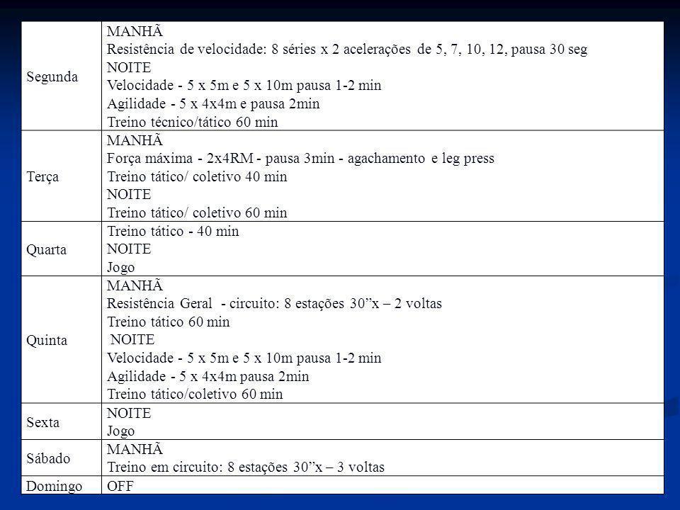Segunda MANHÃ Resistência de velocidade: 8 séries x 2 acelerações de 5, 7, 10, 12, pausa 30 seg NOITE Velocidade - 5 x 5m e 5 x 10m pausa 1-2 min Agil