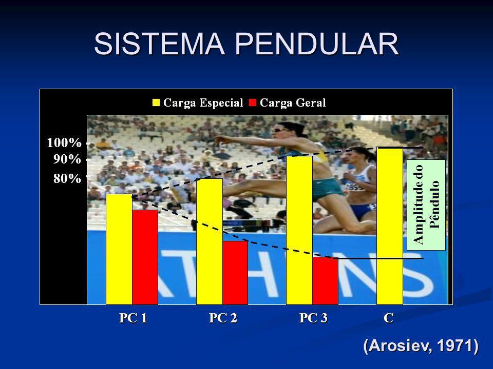 SISTEMA PENDULAR 80% 90% 100% PC 1 PC 2 PC 3 C Amplitude do Pêndulo (Arosiev, 1971)
