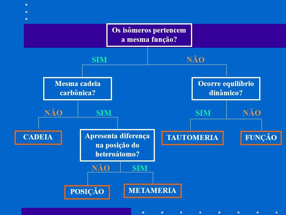 Os isômeros pertencem a mesma função? Ocorre equilíbrio dinâmico? Mesma cadeia carbônica? CADEIA Apresenta diferença na posição do heteroátomo? METAME
