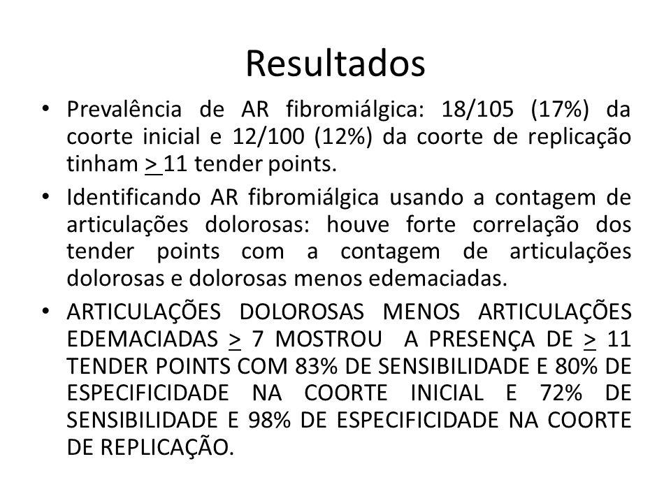 Resultados Prevalência de AR fibromiálgica: 18/105 (17%) da coorte inicial e 12/100 (12%) da coorte de replicação tinham > 11 tender points.