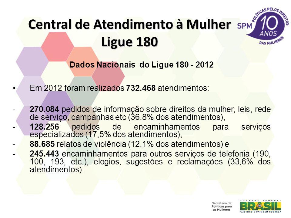 Central de Atendimento à Mulher Ligue 180 Dados Nacionais do Ligue 180 - 2012 Em 2012 foram realizados 732.468 atendimentos: -270.084 pedidos de informação sobre direitos da mulher, leis, rede de serviço, campanhas etc (36,8% dos atendimentos), -128.256 pedidos de encaminhamentos para serviços especializados (17,5% dos atendimentos), -88.685 relatos de violência (12,1% dos atendimentos) e -245.443 encaminhamentos para outros serviços de telefonia (190, 100, 193, etc.), elogios, sugestões e reclamações (33,6% dos atendimentos).