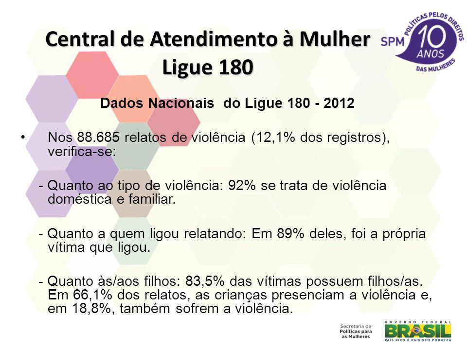 Central de Atendimento à Mulher Ligue 180 Dados Nacionais do Ligue 180 - 2012 Nos 88.685 relatos de violência (12,1% dos registros), verifica-se: - Quanto ao tipo de violência: 92% se trata de violência doméstica e familiar.