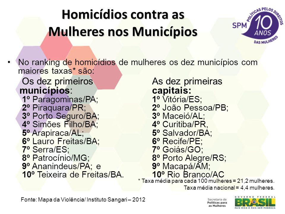 Homicídios contra as Mulheres nos Municípios No ranking de homicídios de mulheres os dez municípios com maiores taxas* são: Os dez primeiros município