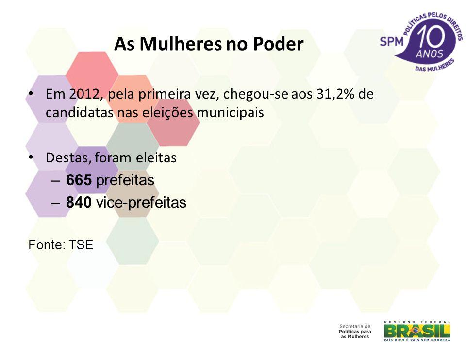 As Mulheres no Poder Em 2012, pela primeira vez, chegou-se aos 31,2% de candidatas nas eleições municipais Destas, foram eleitas –665 prefeitas –840 vice-prefeitas Fonte: TSE