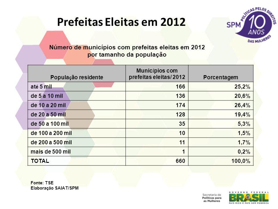 Prefeitas Eleitas em 2012 Popula ç ão residente Munic í pios com prefeitas eleitas/ 2012Porcentagem at é 5 mil 16625,2% de 5 a 10 mil13620,6% de 10 a 20 mil17426,4% de 20 a 50 mil12819,4% de 50 a 100 mil355,3% de 100 a 200 mil101,5% de 200 a 500 mil111,7% mais de 500 mil10,2% TOTAL660100,0% Número de municípios com prefeitas eleitas em 2012 por tamanho da população Fonte: TSE Elaboração SAIAT/SPM