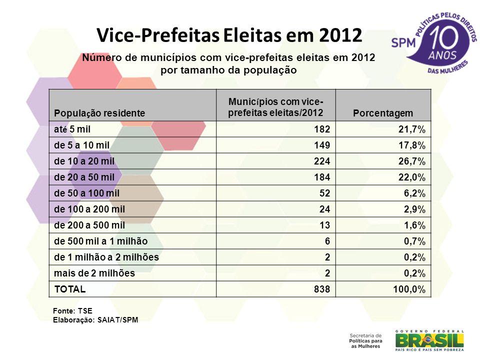 Vice-Prefeitas Eleitas em 2012 Popula ç ão residente Munic í pios com vice- prefeitas eleitas/2012Porcentagem at é 5 mil 18221,7% de 5 a 10 mil14917,8% de 10 a 20 mil22426,7% de 20 a 50 mil18422,0% de 50 a 100 mil526,2% de 100 a 200 mil242,9% de 200 a 500 mil131,6% de 500 mil a 1 milhão60,7% de 1 milhão a 2 milhões20,2% mais de 2 milhões20,2% TOTAL838100,0% Número de municípios com vice-prefeitas eleitas em 2012 por tamanho da população Fonte: TSE Elaboração: SAIAT/SPM