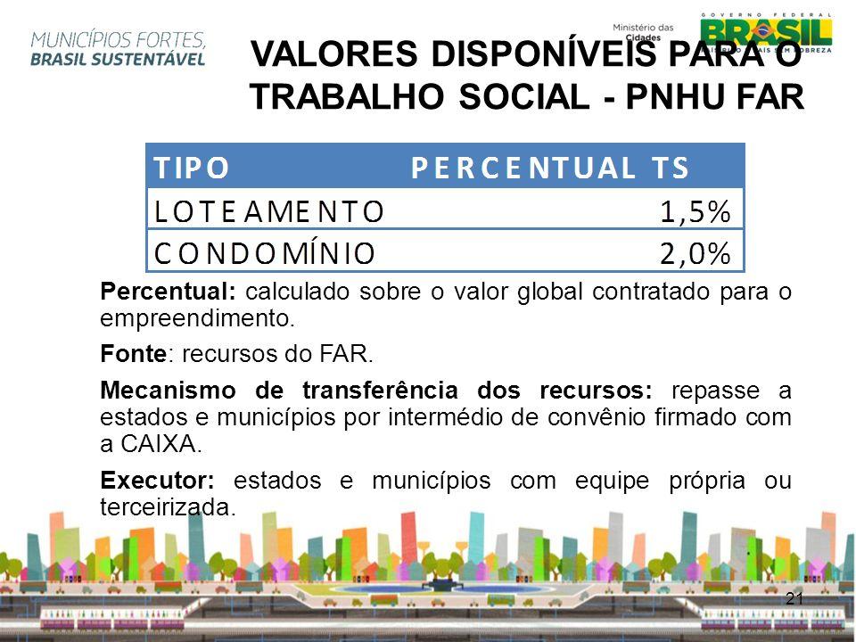 21 VALORES DISPONÍVEIS PARA O TRABALHO SOCIAL - PNHU FAR Percentual: calculado sobre o valor global contratado para o empreendimento. Fonte: recursos