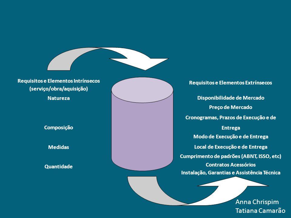 Anna Chrispim Tatiana Camarão Requisitos e Elementos Intrínsecos (serviço/obra/aquisição) Requisitos e Elementos Extrínsecos Natureza Disponibilidade