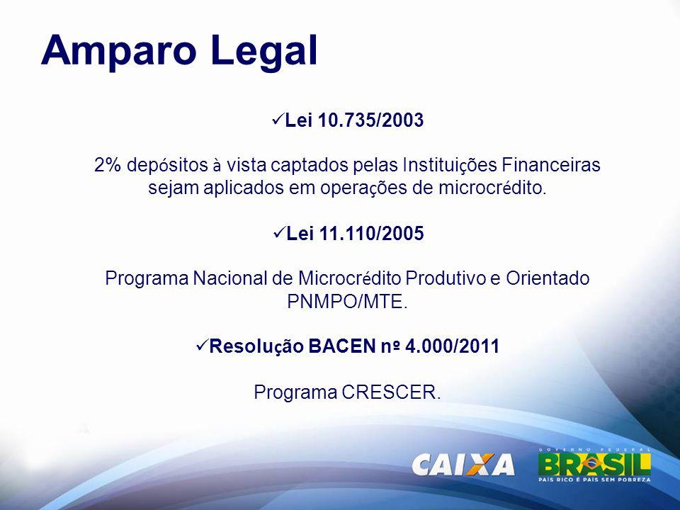 Recursos para microcrédito Lei 10.735/03 PNMPO / MTE Lei 11.110/05 Programa CRESCER Resolução BACEN 4.000/11 Taxa de juros: até 4% TAC: 3% Taxa de juros: 0,64% TAC: 1% Microcr é dito Produtivo Orientado – CRESCER CAIXA – Set/2011