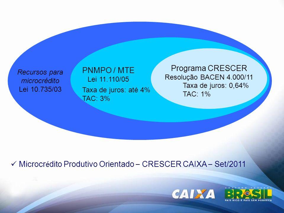 Recursos para microcrédito Lei 10.735/03 PNMPO / MTE Lei 11.110/05 Programa CRESCER Resolução BACEN 4.000/11 Taxa de juros: até 4% TAC: 3% Taxa de jur