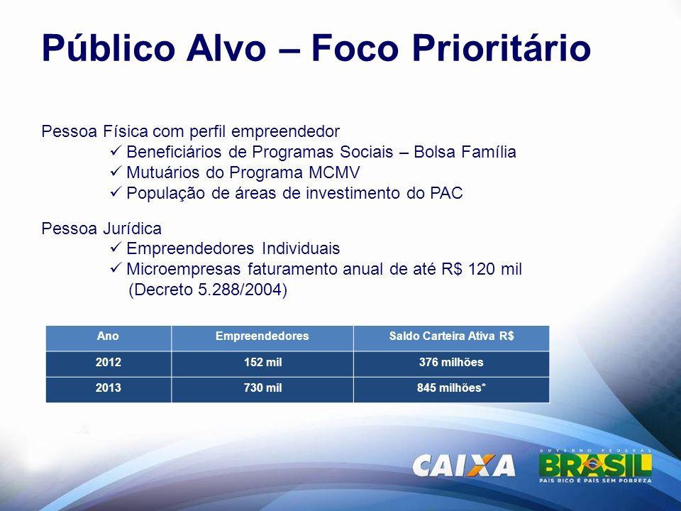 Público Alvo – Foco Prioritário Pessoa Física com perfil empreendedor Beneficiários de Programas Sociais – Bolsa Família Mutuários do Programa MCMV Po