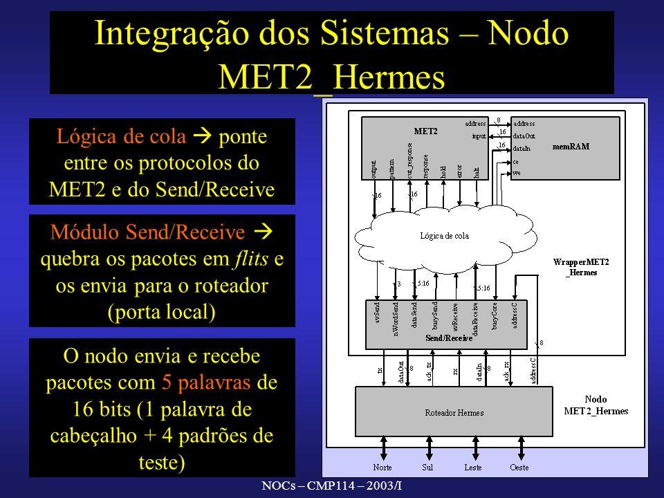 NOCs – CMP114 – 2003/I Integração dos Sistemas – Nodo MET2_Hermes O nodo envia e recebe pacotes com 5 palavras de 16 bits (1 palavra de cabeçalho + 4 padrões de teste) Lógica de cola ponte entre os protocolos do MET2 e do Send/Receive Módulo Send/Receive quebra os pacotes em flits e os envia para o roteador (porta local)