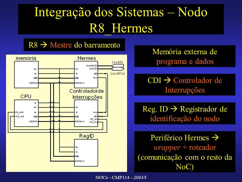NOCs – CMP114 – 2003/I Integração dos Sistemas – Nodo R8_Hermes CDI Controlador de Interrupções R8 Mestre do barramento Memória externa de programa e dados Reg.