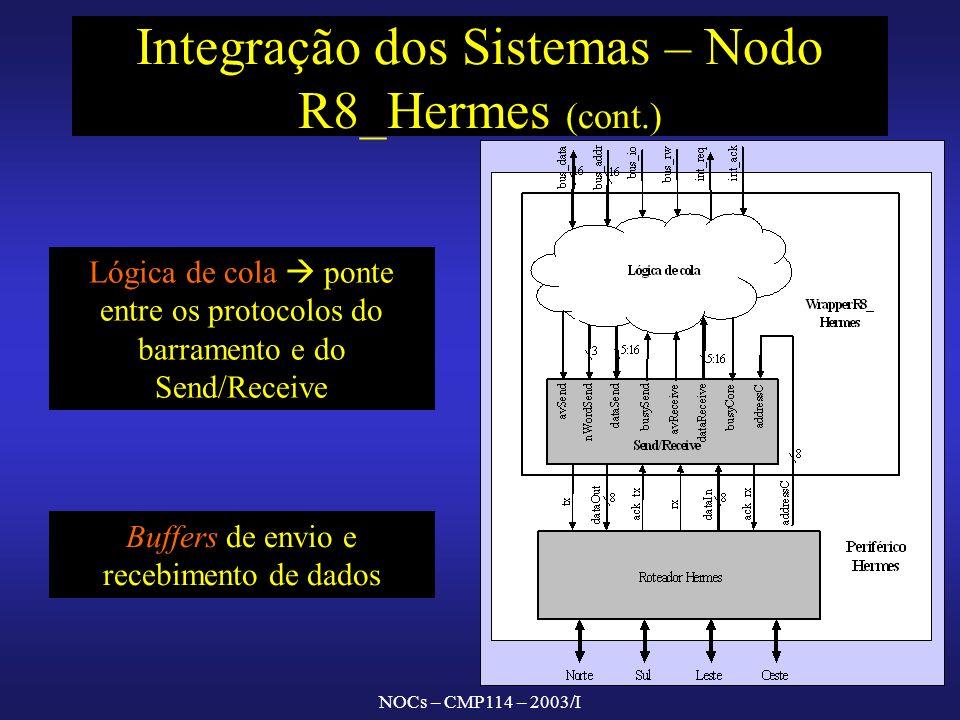 NOCs – CMP114 – 2003/I Integração dos Sistemas – Nodo R8_Hermes (cont.) Lógica de cola ponte entre os protocolos do barramento e do Send/Receive Buffers de envio e recebimento de dados